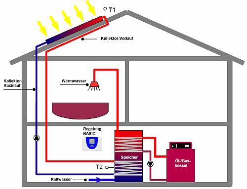 informationen regenerative energie und montagesysteme. Black Bedroom Furniture Sets. Home Design Ideas
